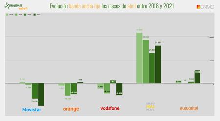 Evolucion Banda Ancha Fija Los Meses De Abril Entre 2018 Y 2021