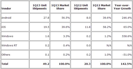 Apple vs Samsung IDC
