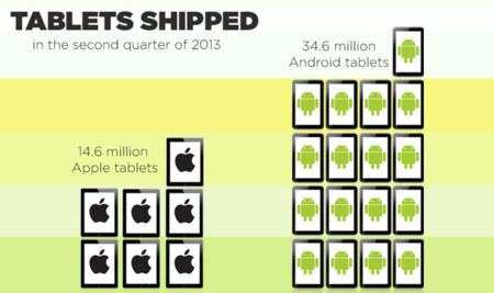 Android consolida su dominio en las tablets: la cuota de mercado sube al 67%