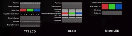 MicroLED vs LCD vs OLED