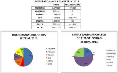 Líneas de Banda Ancha fija al III Trim. 2013