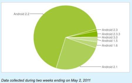 Gingerbread sólo está en el 4% de dispositivos Android
