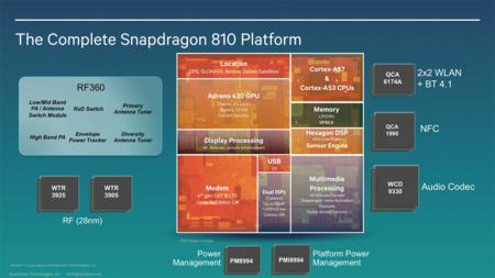 Qualcomm Snapdragon 810 Resumen