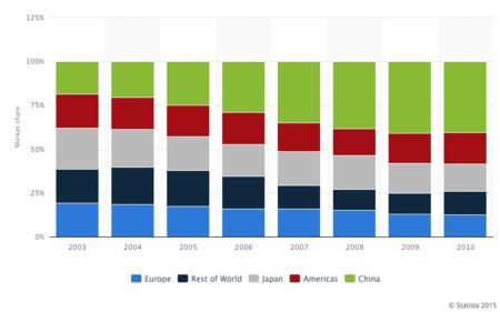 Semiconductor Market 2003 2010