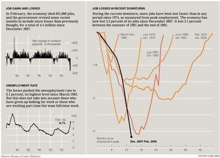 El desempleo enciende fuego a la crisis