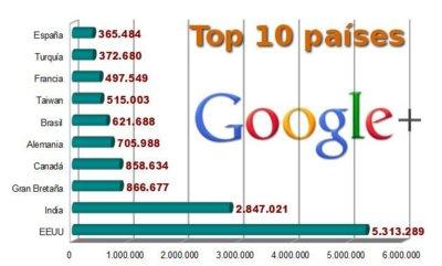 Google+, 20 millones de visitantes en 21 días. En España más de 365.000