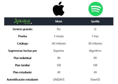 Comparativa Apple Music Spotify