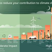¿Qué podemos hacer nosotros para combatir el cambio climático?