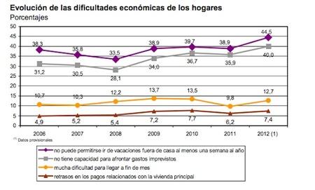 hogares con dificultades economicas