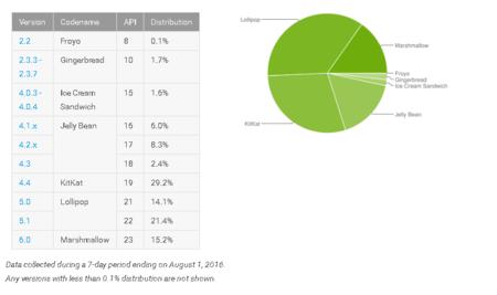 Distribucion Android Agosto 2016
