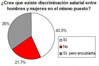 La gran mayoría de las mujeres piensan que hay desigualdad salarial