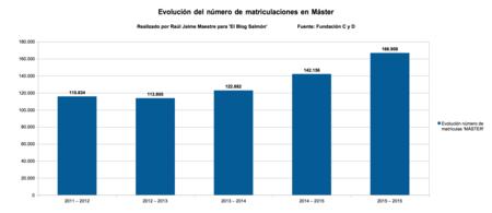04 Numero Matriculas Master