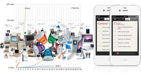 Apple ha vendido más dispositivos con iOS en 2011 que Macs en toda su historia