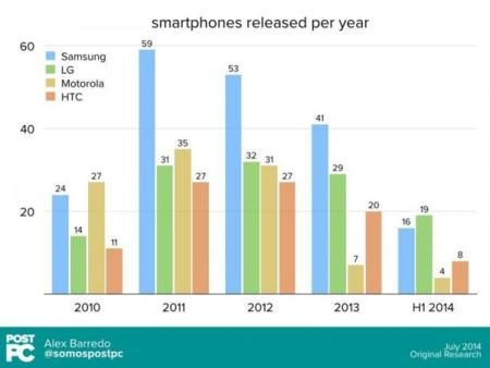 El número de teléfonos lanzados cada año por fabricante, la imagen de la semana