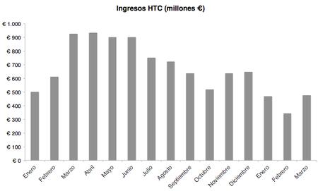 HTC Ingresos