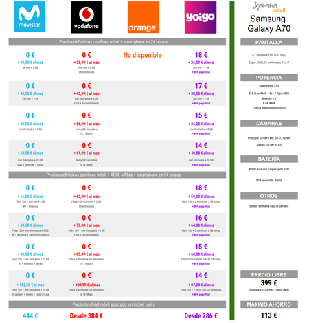 Comparativa Precios Samsung Galaxy A70 Con Movistar Vodafone Orange Yoigo