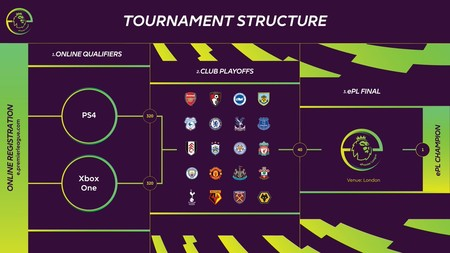 Premier League esquema