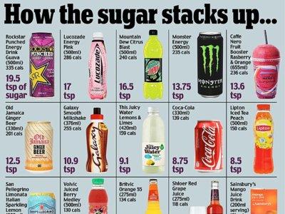 Se necesitan más impuestos sobre el azucar donde se encuentre