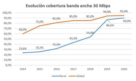 Cobertura 30 Mbps