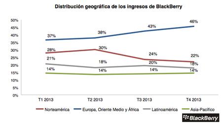 Distribucion geografica ingresos