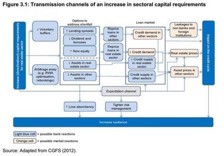BCE Los canales de transmisión del incremento sectorial de capital 2014