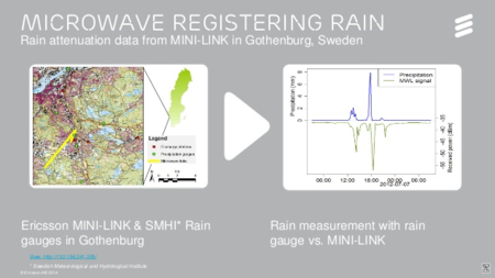 Utilizando las redes móviles como radar para detectar lluvias