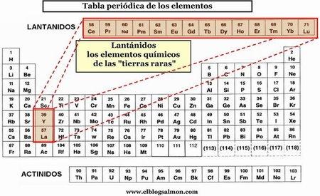 Tabla periódica de las tierras raras