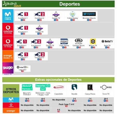 Comparativa Canales De Pago De Deportes Con Movistar Vodafone Orange Yoigo