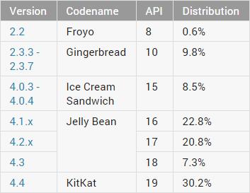 Datos Noviembre 2014