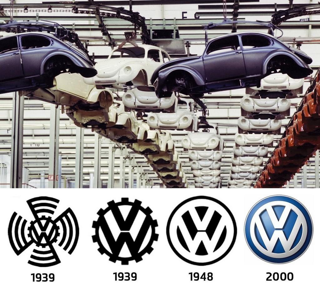 Evolucion Logos