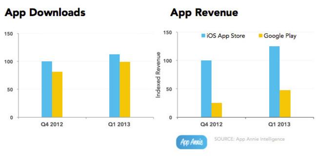 Ingresos generados por la App Store y Google Play