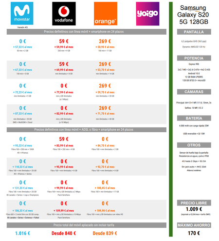 Comparativa De Precios A Plazos Del Samsung Galaxy S20 5g Con Tarifas Movistar Vodafone Y Orange