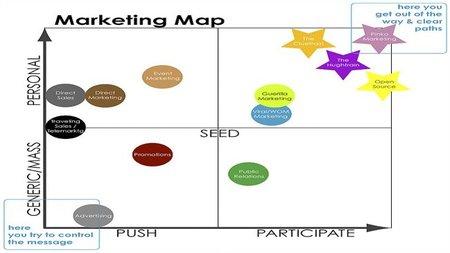 Herramientas de marketing para la PYME