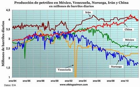 Producción de petróleo en México, Venezuela, Noruega, Irán y China
