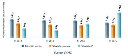La televisión abandona el satélite