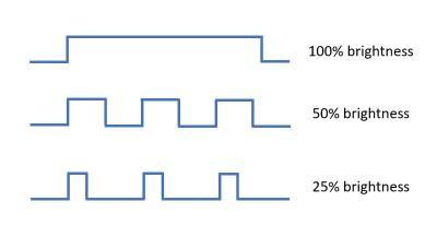 El PWM o modulación de ancho de pulso