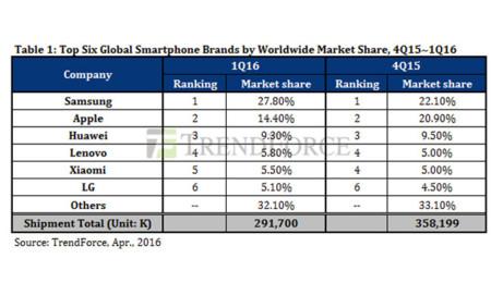 Cuota de mercado (vía Trendforce)
