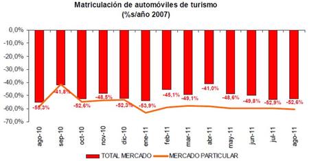 Matriculaciones en España
