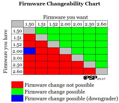 Guia de los firmware de la consola PSP