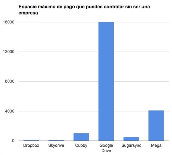 grafico comparativa espacio maximo de pago