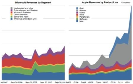 """""""La mayor startup del mundo"""", o cómo Asymco contrasta el crecimiento de Apple con el de la competencia"""