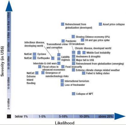 Informe sobre los riesgos internacionales para 2008