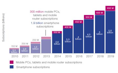 Smartphone Suscriptions