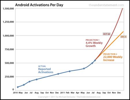 Android y el millón de activaciones al día