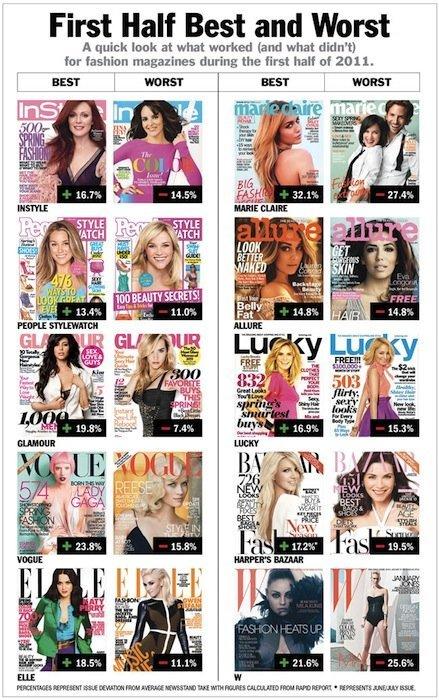 Revistas más vendidas 2011