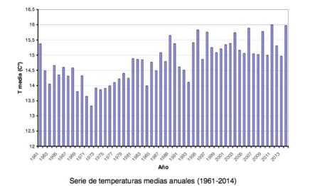 Temperaturas Anuales 1961 2014