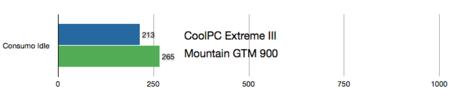 coolpc-consumo-idle.png