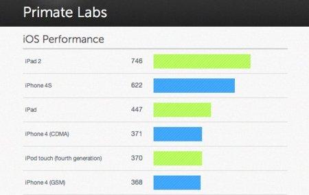 El iPhone 4S es un 70% superior al iPhone 4 según las primeras pruebas de rendimiento