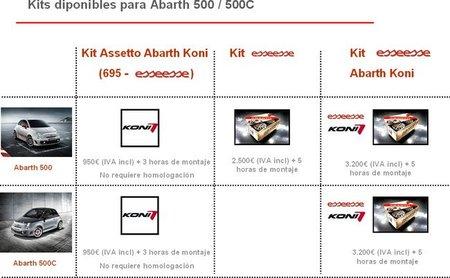 El Abarth 500C ya puede montar los kit esseesse en España