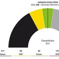 Se descarta la gran coalición alemana, Merkel deberá apoyarse en liberales y verdes